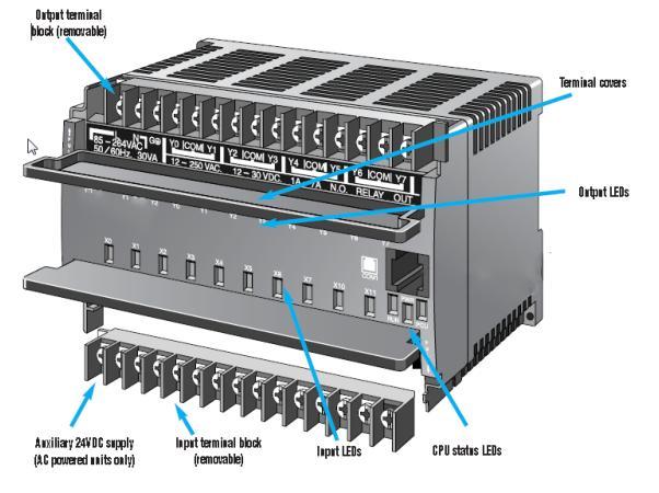 PLC fixed architecture