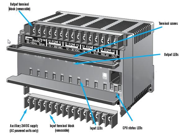 PLC fixed architecture